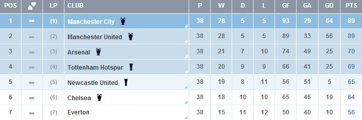 Final 2011/2012 Table