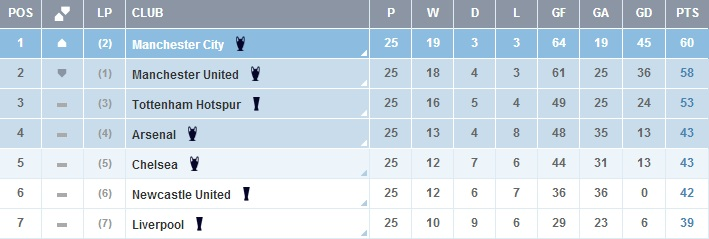 2011/2012 Table after 25 Matches