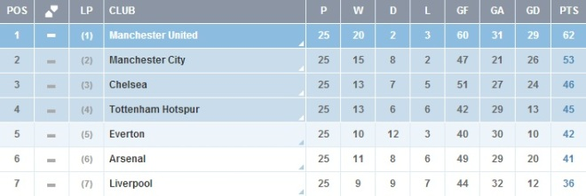 2012/2013 Table aftert 25 Matches