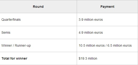 2013 Champions League Payout Per Round