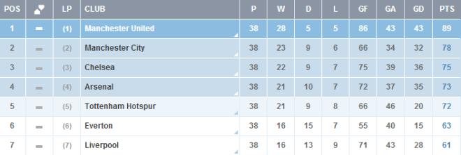 2012/2013 Premier League Table