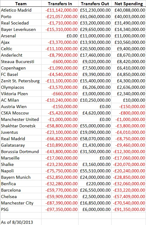 Spending Summary for Premier League and Champions League Clubs – The