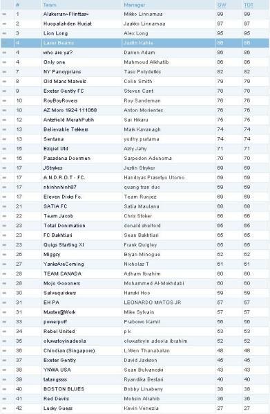Week 1 93rdminute Fantasy Standings
