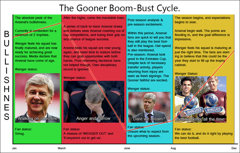 arsenalboombustcycle