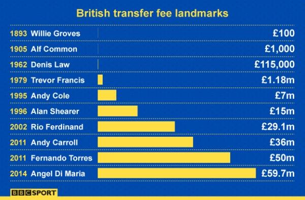 transfer fees