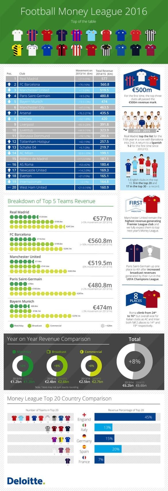 Money in world soccer.jpg